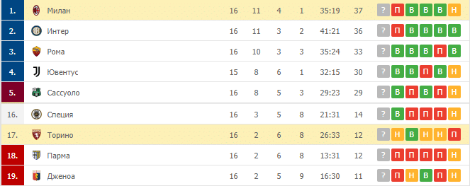 Милан – Торино: таблица
