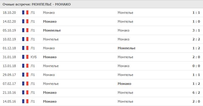 Монпелье – Монако: статистика