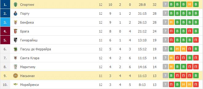 Насьонал – Спортинг: таблица