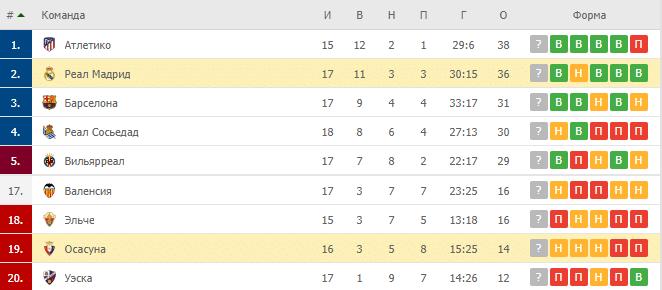 Осасуна – Реал Мадрид: таблица