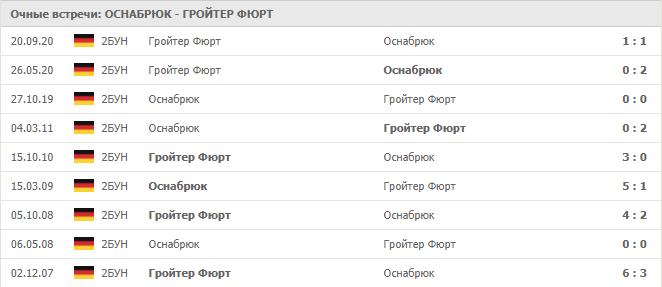 Оснабюрк – Гройтер Фюрт: статистика