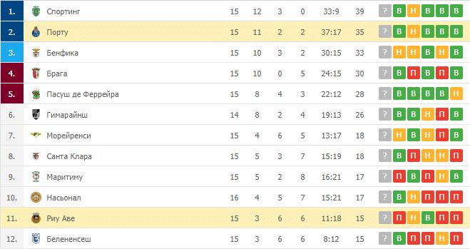 Порту – Риу Аве: таблица