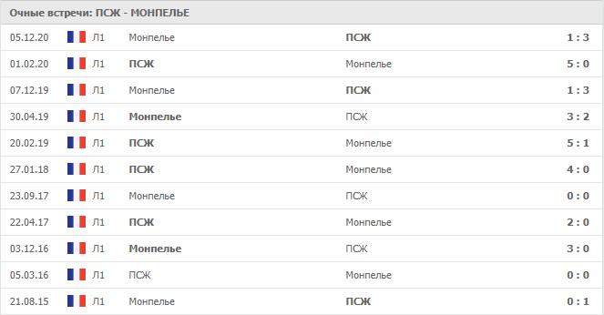 ПСЖ – Монпелье: статистика