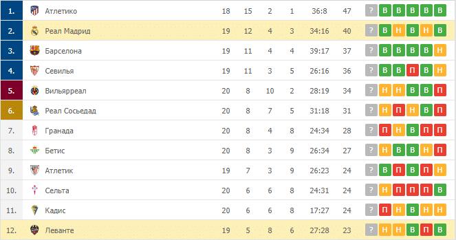 Реал Мадрид – Леванте: таблица