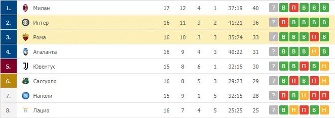 Рома – Интер: таблица