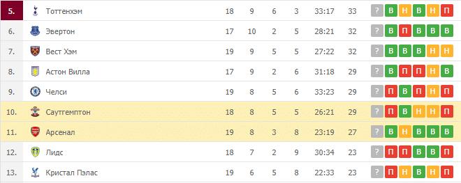 Саутгемптон – Арсенал: таблица