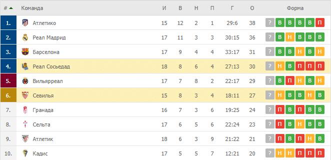 Севилья – Реал Сосьедад: таблица