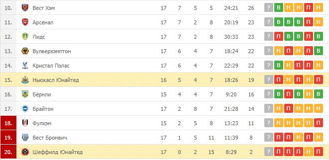 Шеффилд Юнайтед – Ньюкасл Юнайтед: таблица