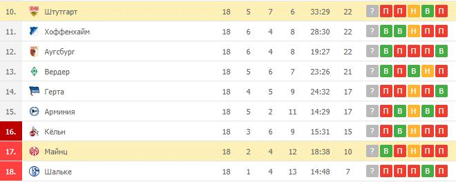 Штутгарт – Майнц: таблица