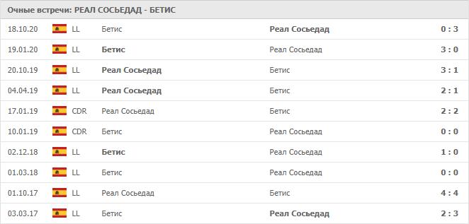 Реал Сосьедад – Бетис: статистика