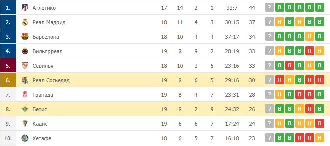 Реал Сосьедад – Бетис: таблица