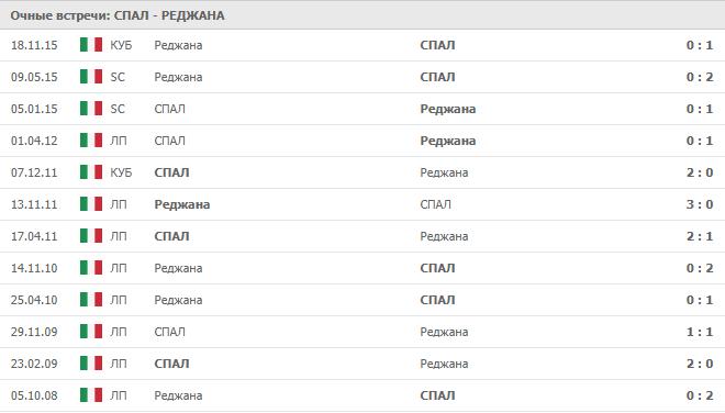 СПАЛ – Реджана: статистика