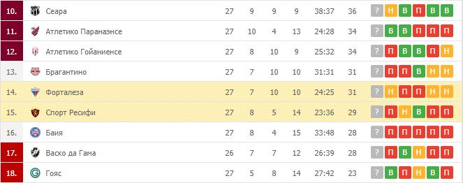 Спорт Ресифи – Форталеза: таблица