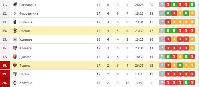 Торино – Специя: таблица