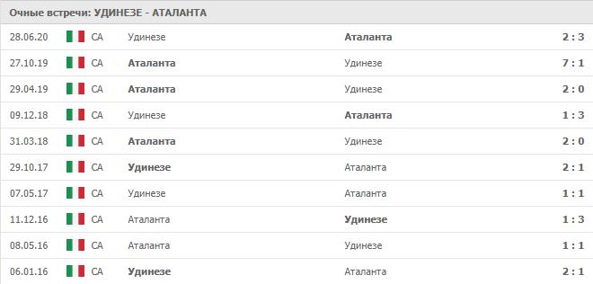 Удинезе – Аталанта: статистика
