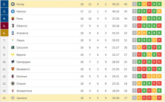 Удинезе – Интер: таблица