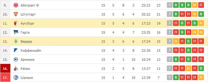 Вердер – Аугсбург: таблица