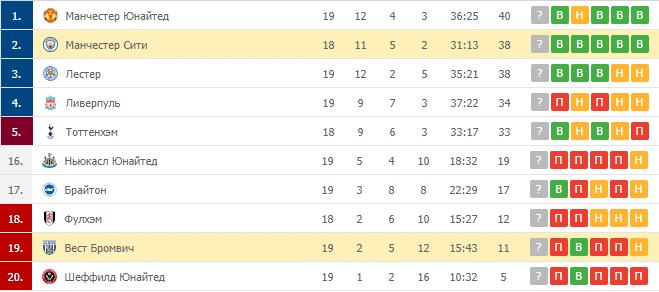 Вест Бромвич – Манчестер Сити: таблица