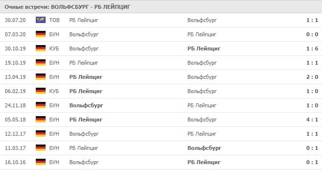 Вольфсбург – РБ Лейпциг: статистика