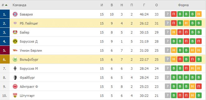Вольфсбург – РБ Лейпциг: таблица