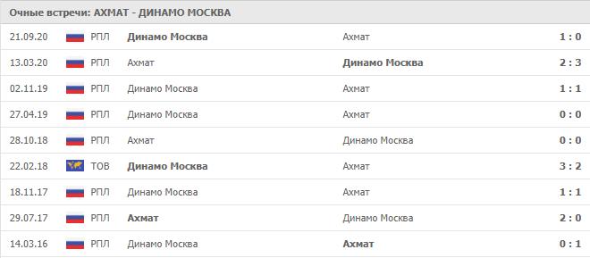 Ахмат – Динамо Москва: статистика