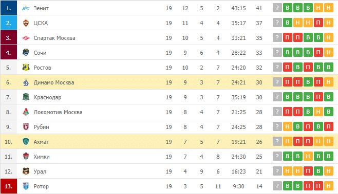 Ахмат – Динамо Москва: таблица