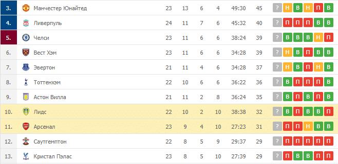 Арсенал – Лидс: таблица