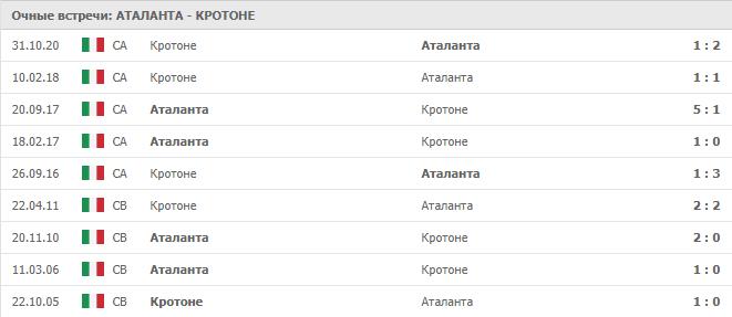 Аталанта – Кротоне: статистика