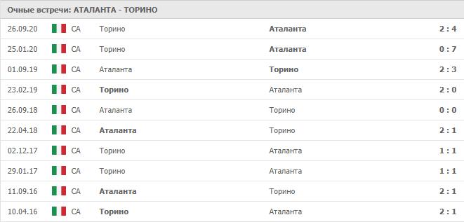 Аталанта – Торино: статистика