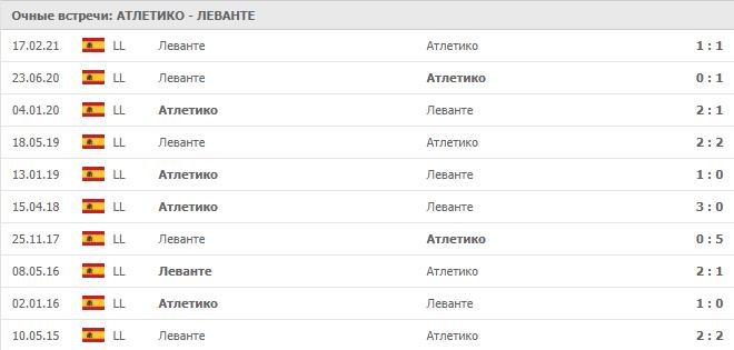 Атлетико – Леванте: статистика