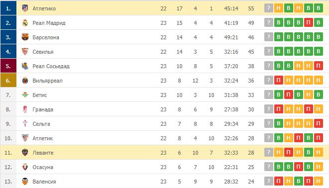 Атлетико – Леванте: таблица