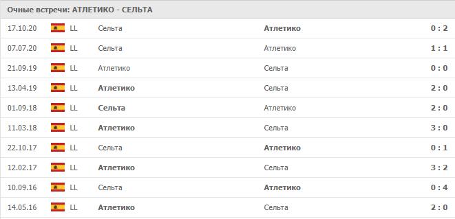 Атлетико – Сельта: статистика