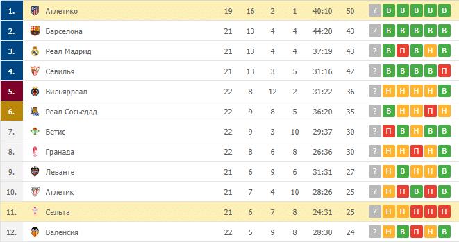Атлетико – Сельта: таблица