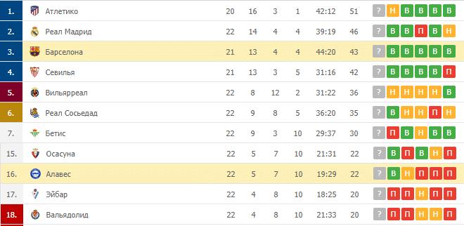 Барселона – Алавес: таблица