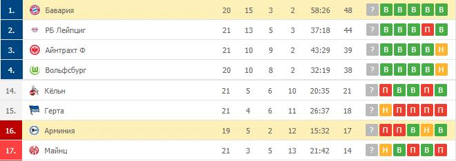 Бавария – Арминия: таблица