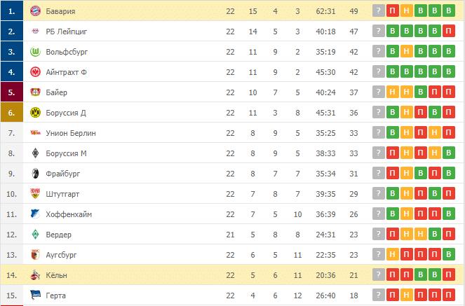 Бавария – Кёльн: таблица