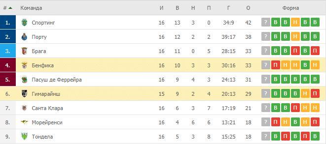Бенфика – Гимарайнш: таблица