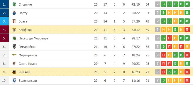 Бенфика – Риу Аве: таблица