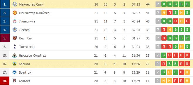 Бёрнли – Манчестер Сити: таблица