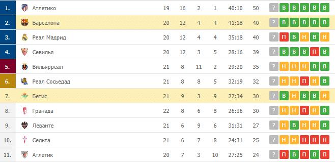 Бетис – Барселона: таблица