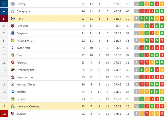 Челси – Ньюкасл Юнайтед: таблица