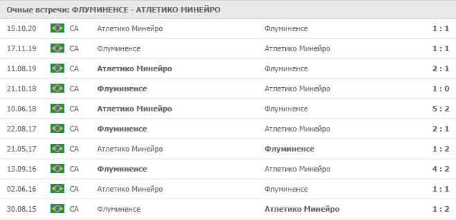Флуминенсе – Атлетико Минейро: статистика