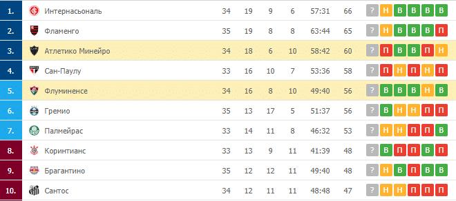 Флуминенсе – Атлетико Минейро: таблица