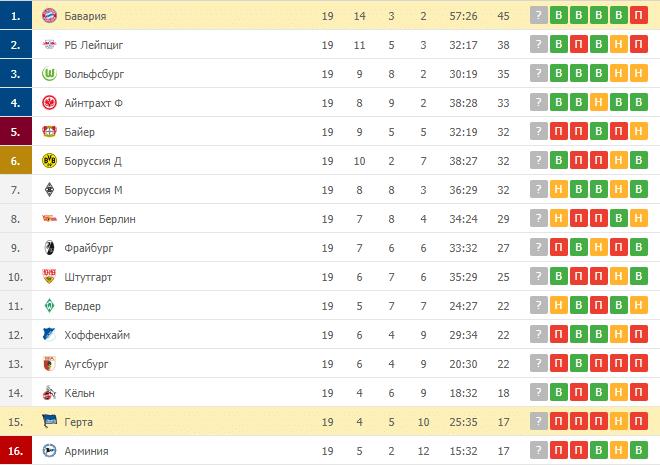 Герта – Бавария: таблица