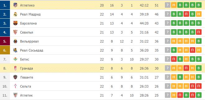 Гранада – Атлетико: таблица