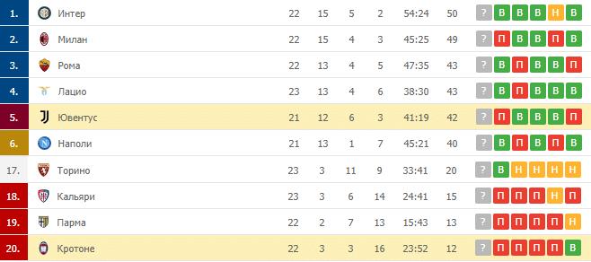 Ювентус – Кротоне: таблица