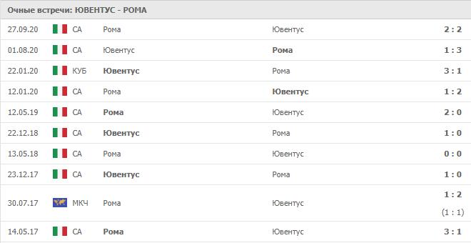 Ювентус – Рома: статистика