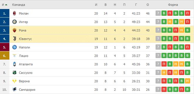 Ювентус – Рома: таблица