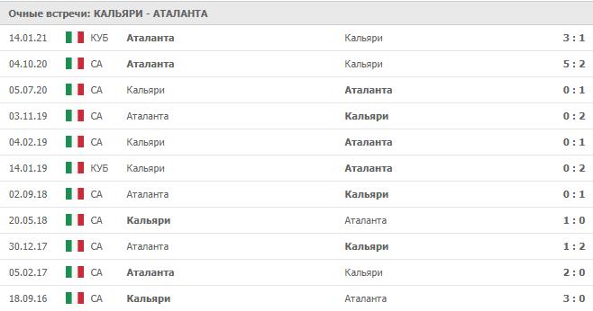 Кальяри – Аталанта: статистика
