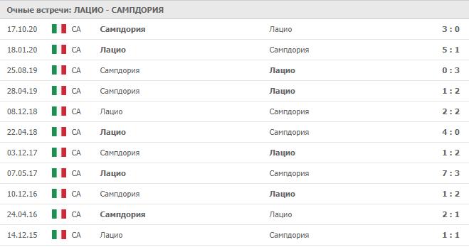 Лацио – Сампдория: статистика